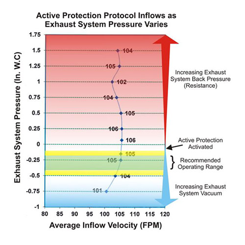 When does Active Protection Protocol protect me? - Labconco