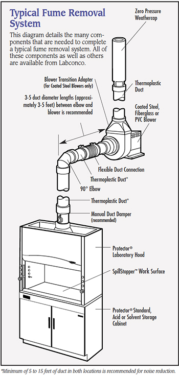 a blower, or exhaust fan, is a very important part of a fume hood system   it is the component that moves air through the fume hood