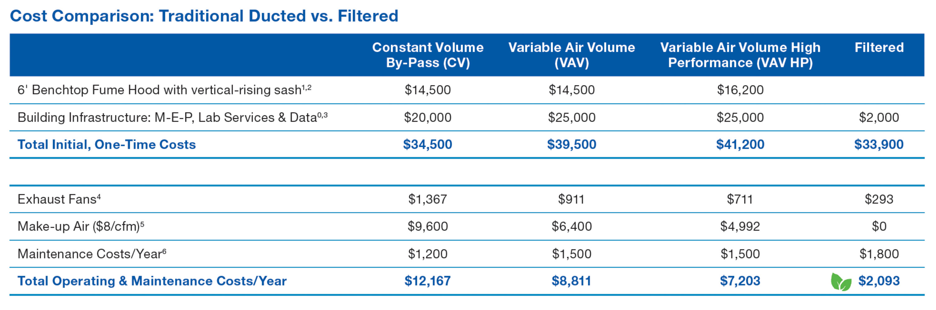 Cost Comparison for Filtered Fume Hoods