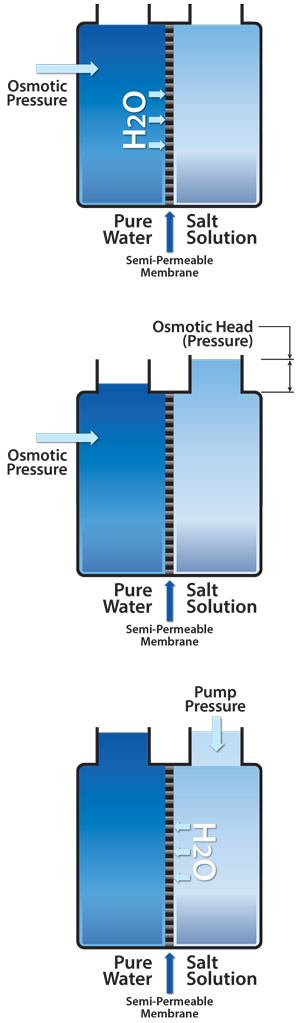 Diagram of RO (reverse osmosis) water and DI water (deionized water) purification