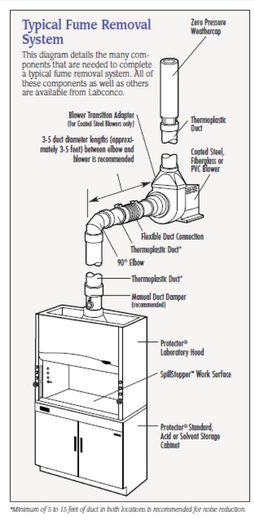 Typical Fume Removal Mechanical System