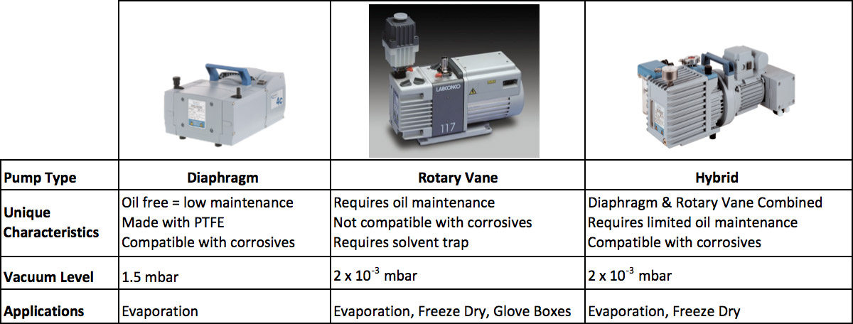 Diagphragm type vacuum pump, rotary vane vacuum pump and combination/hybrid vacuum pump comparison chart