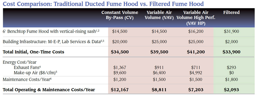 How much does a fume hood cost? Here's chemical fume hood cost for ducted and ductless fume hoods.