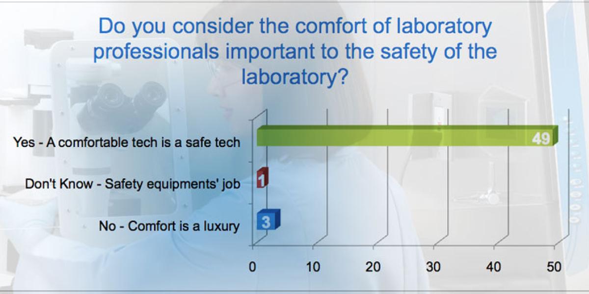 comfort survey 795